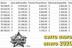 salarios-cerro-moro